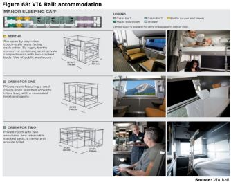 Figure 68: VIA Rail: accommodation